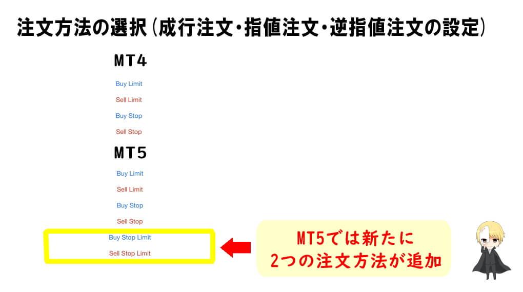MT5スマホアプリの注文方法の選択画面