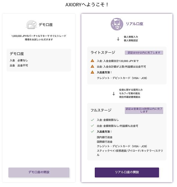 AXIORIのリアル口座の開設画面