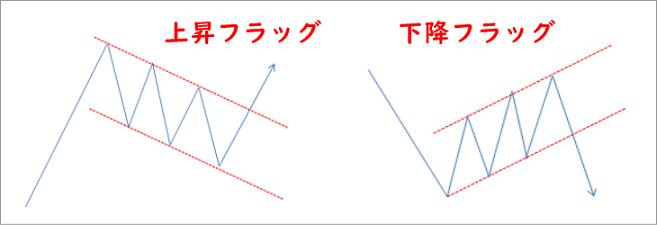 FXのチャートパターンのフラッグ