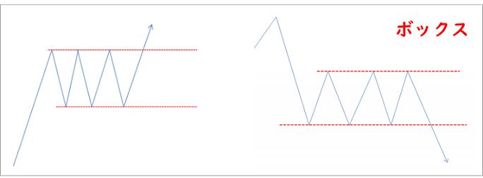 FXのチャートパターンのボックス