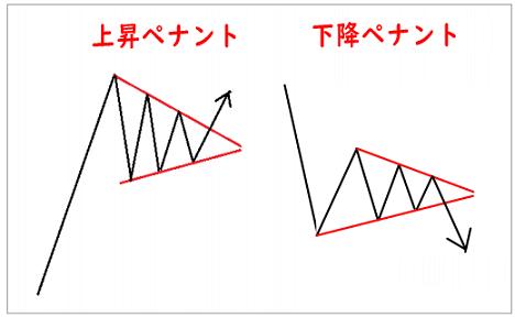 FXのチャートパターンのペナント