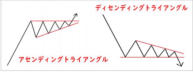 FXのチャートパターンのアセンディングトライアングルとディセンディングトライアングル
