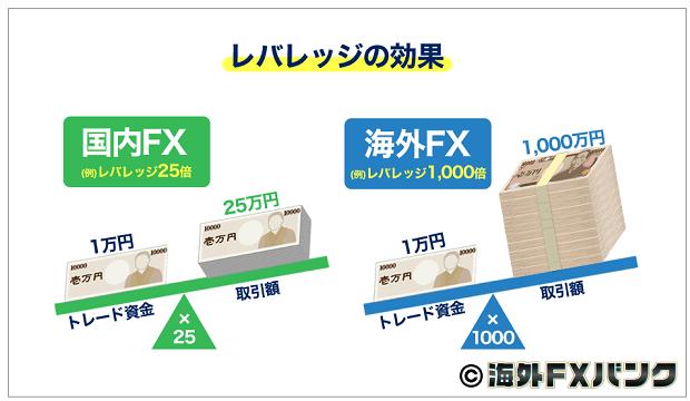 海外FXではハイレバレッジ取引ができる